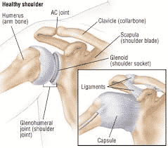 Best Shoulder Dislocation surgery in Hyderabad, the best orthopedic clinic near me